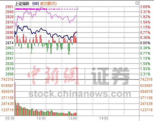沪指碎步上行半日涨0.78%创业板重拾升势