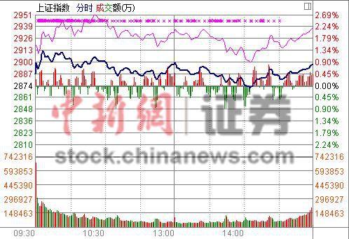 沪指收涨0.81%五连阳题材股纷纷绝地反击