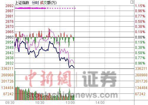 沪指半日跌1.13%:权重全线杀跌题材股现亮点