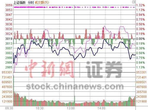 沪指缩量跌0.64%终结7连阳券商板块熄火领跌