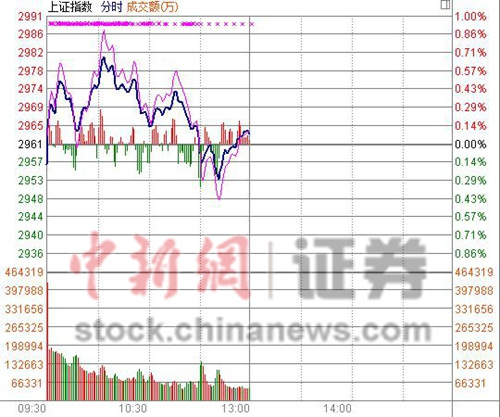 """沪指半日涨0.08%权重板块托底""""牛股""""回落"""