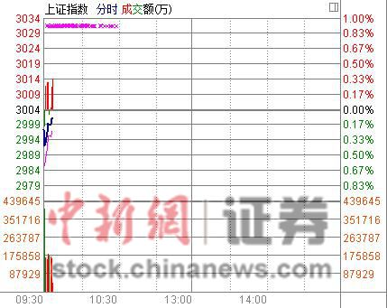 4月开市沪指低开0.23%煤炭股崛起托市