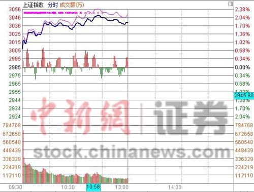 沪指半日涨1.82%剑指前期高点券商股领跑大盘