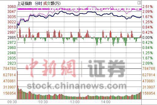 四大利好助A股反弹沪指涨1.64%重回3000点上方
