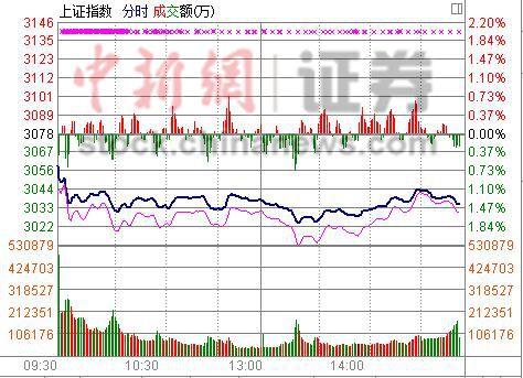 受累国际油价大跌沪指收跌1.44%两桶油砸盘