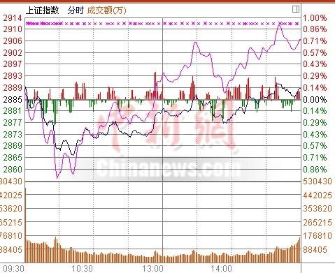 两市窄幅震荡沪指涨0.13%次新股等板块领涨