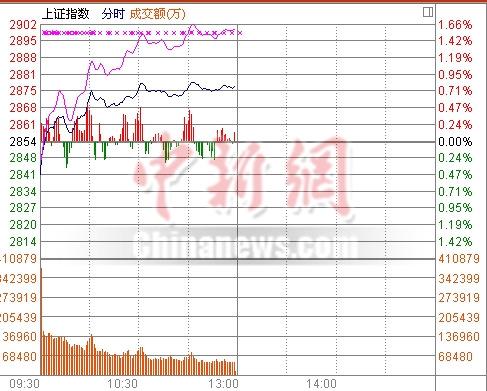 沪指逼近2900点半日涨0.86%创业板大涨1.7%