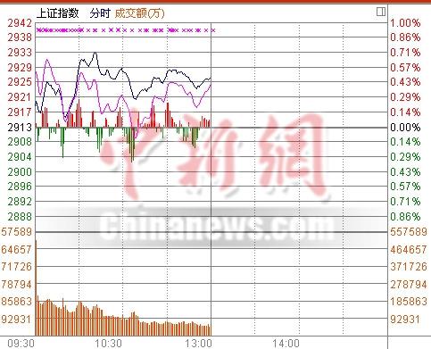 沪指高位震荡半日涨0.48%创业板跌0.22%
