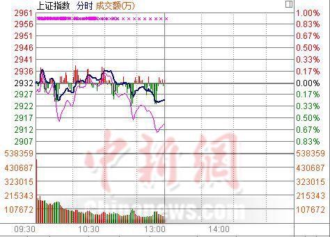 沪指半日跌0.24%次新股承压跌幅居首