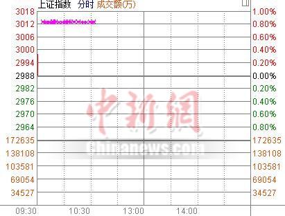 沪深两市高开沪指涨0.19%黄金概念股领涨