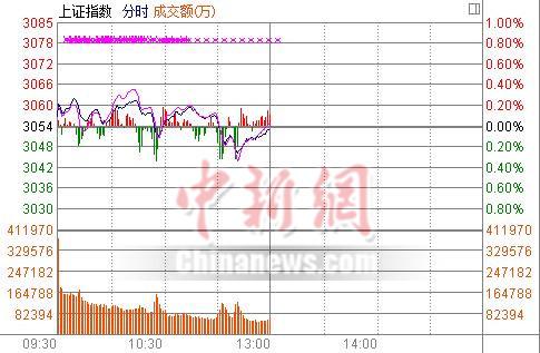 沪指半日跌0.05%绕3060点一线徘徊次新股活跃
