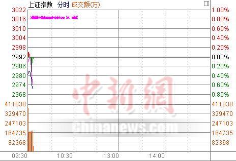 两市低开沪指跌0.38%*欣泰再度跌停