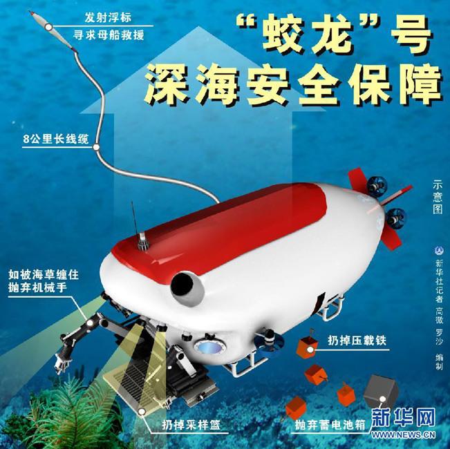 蛟龙号载人潜水器进行7000米级海试二次试验