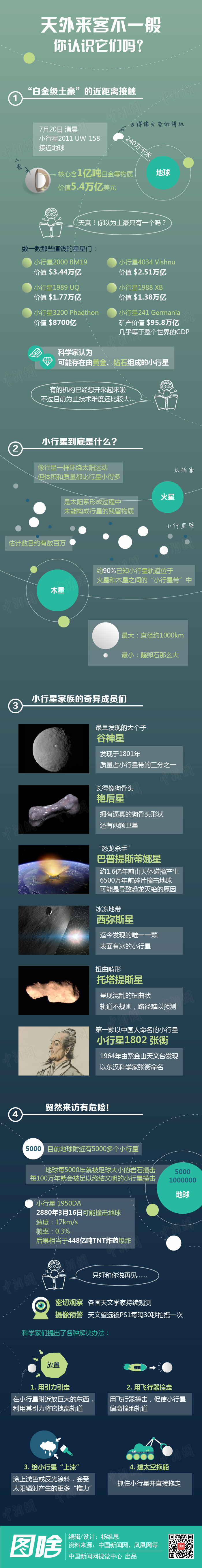 土豪小行星来看地球啦! - 海阔山遥 - .