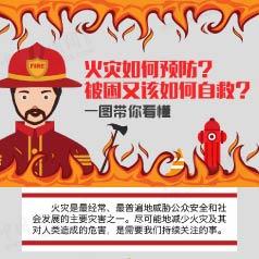 火灾如何预防,被困又该如何自救?一图带你看懂