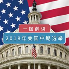 图解2018年美国中期选举:两院争夺战将上演