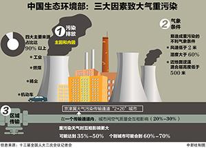 钱柜777唯一平台生态环境部:三大因素致大气重污染