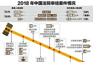 2018年钱柜777唯一平台法院审结案件情况