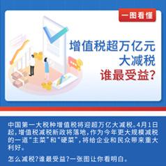一图看懂!增值税超万亿元大减税!谁最受益?