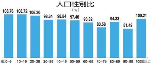 台湾人口年龄结构 青少层男较多 老年层女较多