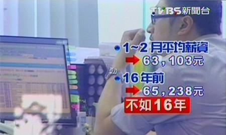 薪水低物价涨台湾上班族存百万台币得花11年