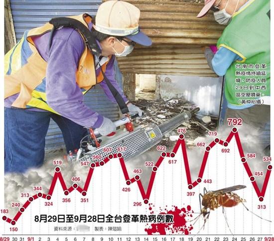 """""""杜鹃""""过后台湾登革热再拉警报确诊病例近1.8万"""