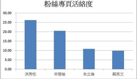 洪秀柱网络粉丝活跃度遥遥领先蔡英文(图)