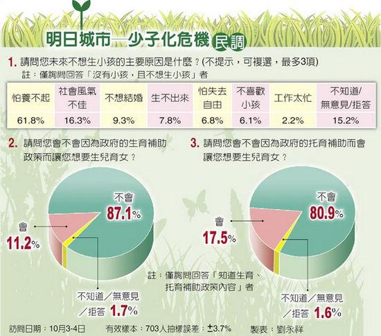 台湾少子化危机:当局补助鼓励逾8成仍不愿生