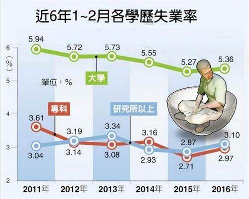 台湾博硕士失业率创新高2.7万高学历人才失业
