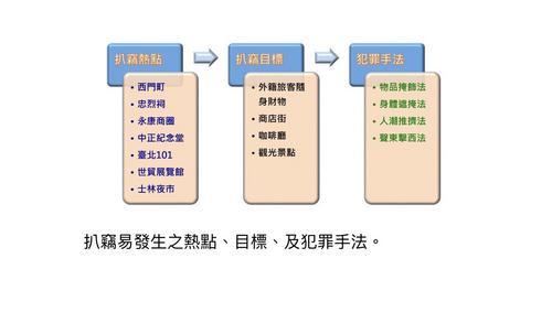 台北市警方分析扒手模式 四大手法偷走你的钱