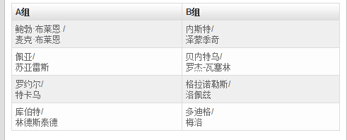 ATP年终总决赛双打分组:布莱恩兄弟争第4冠
