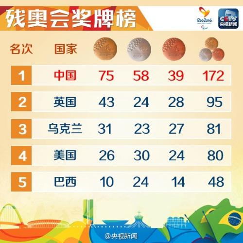 中国残疾运动员里约狂揽172枚奖牌 其中金牌75枚