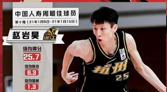 CBA公布第10周周最佳球员 赵岩昊携手哈达迪当选