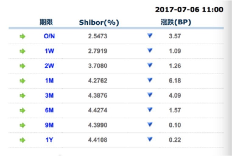 7月6日,Shibor继续全线下行。截图来源:shibor官网
