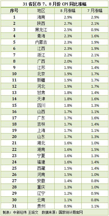 解读31省份8月CPI数据 29省份涨幅出现回升