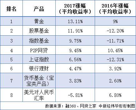 2017年理财产品PK:收益神器竟是它 中国大妈笑了