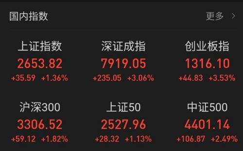 A股猪年开门红沪指涨1.36%时隔1年再上半年线