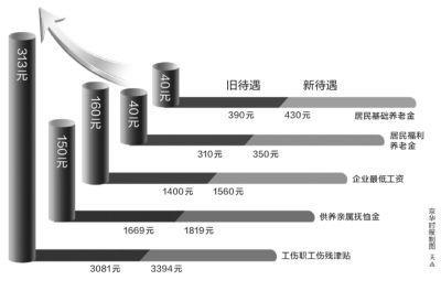 北京2014退休养老金_北京上调社保待遇 4月起企业最低工资涨至1560元-中新网