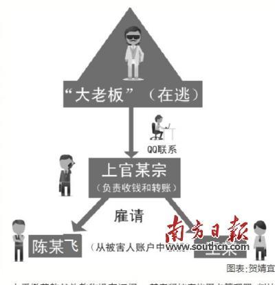 主犯假冒国家机关工作人员诈骗主犯目前仍在逃(图)