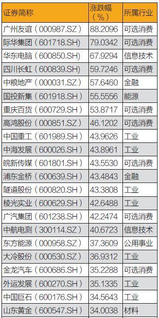 """国企股站上改革""""风口"""":交通航运等成重组先行军"""