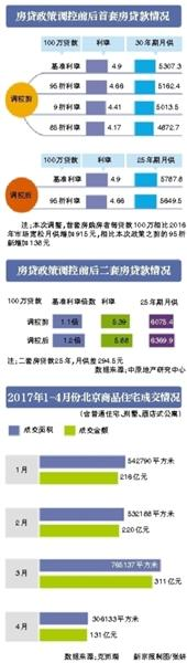 北京5家银行房贷利率折扣仍有银行未做调整