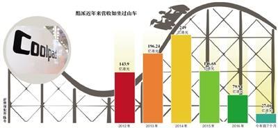 酷派一月遭3家银行催债2.4亿 乐视系其第一大股东