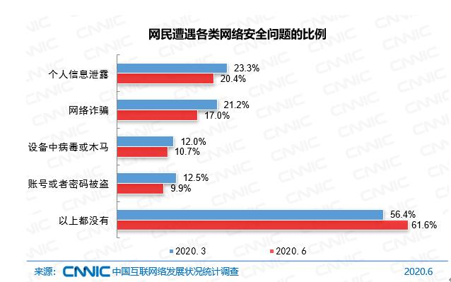 CNNIC:20.4%的网民表示遭遇过个人信息泄露