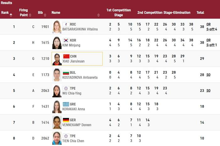 女子25米运动手枪:肖嘉芮萱闯入决赛,获得铜牌